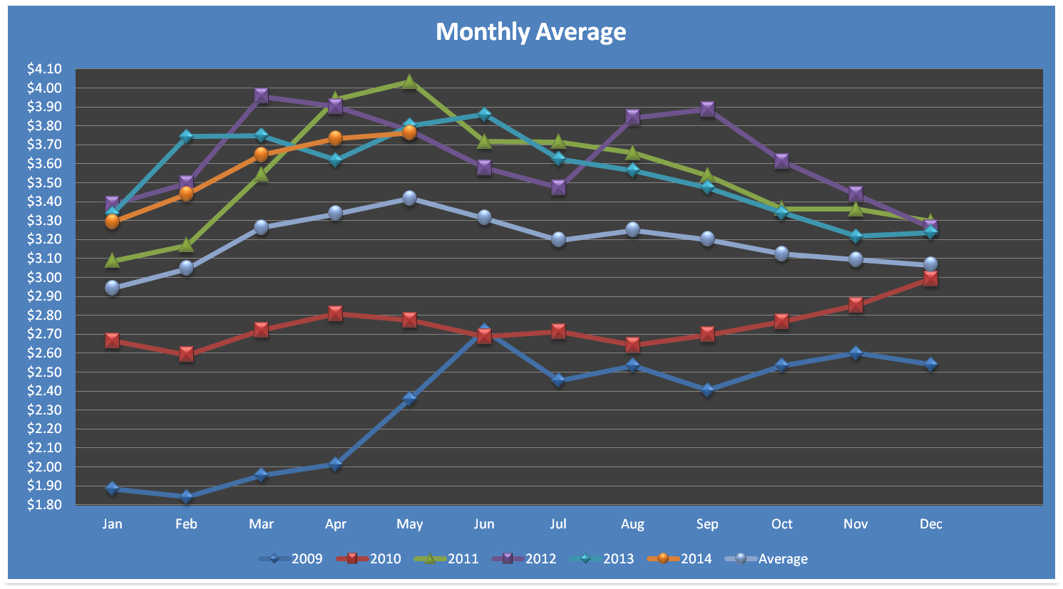 Monthly Average Trend in Indiana